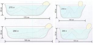 Сколько литров воды помещается в ванну